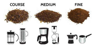 Simple Coffee grind preference